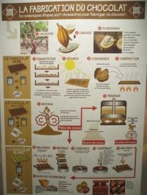 Bayonne chocolate museum